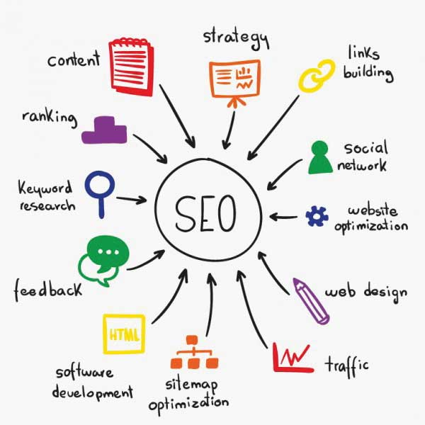 Optimize your Website for Search engine