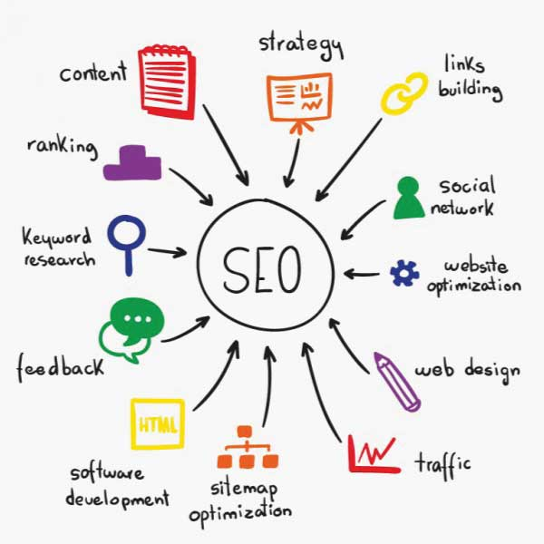 Is your site optimized for search engine?